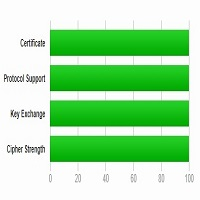 Scoring an A+ In Securityheaders io - 0 Mbps